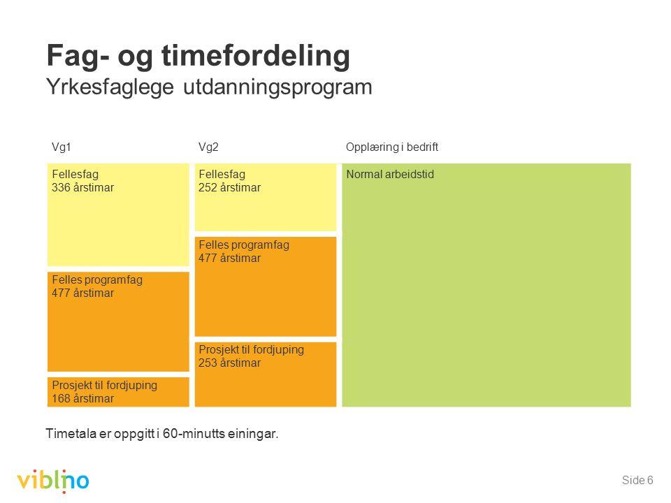 Side 6 Fag- og timefordeling Yrkesfaglege utdanningsprogram Timetala er oppgitt i 60-minutts einingar. Vg1Vg2Opplæring i bedrift Fellesfag 336 årstima