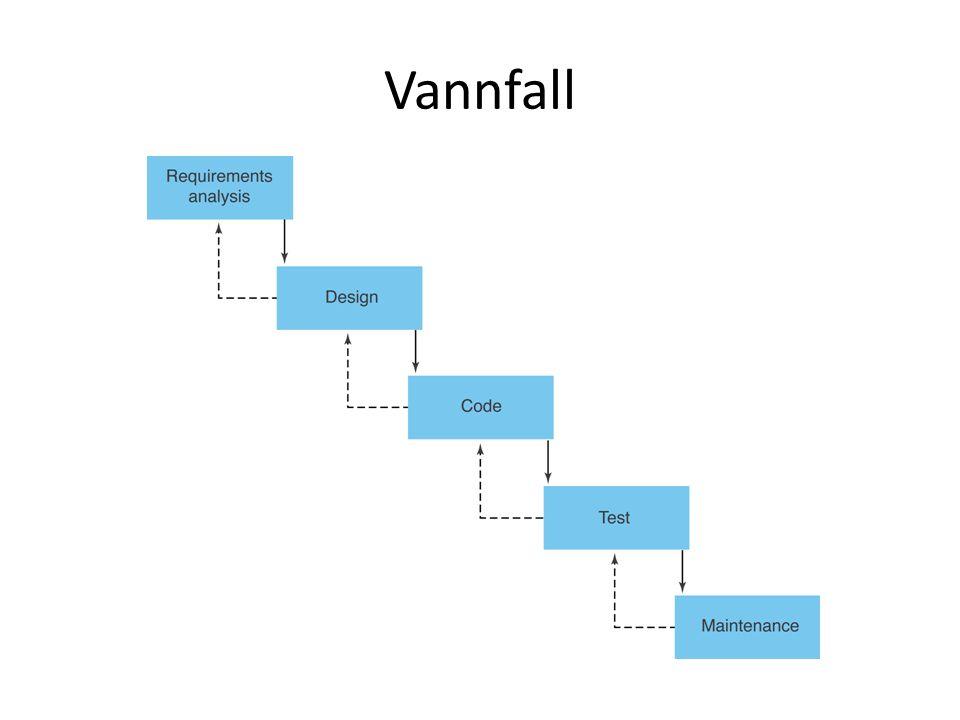 Spiral modell Risiko analyse Prototyping Iterativt rammeverk Eksplisitt på alternativer