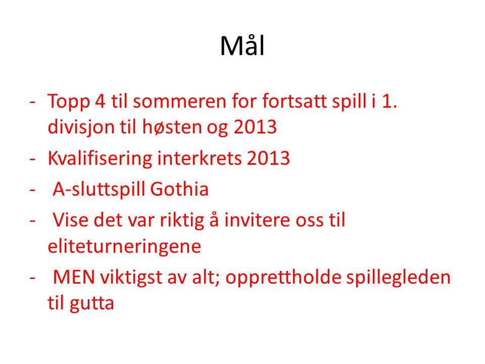 Mål -Topp 4 til sommeren for fortsatt spill i 1.