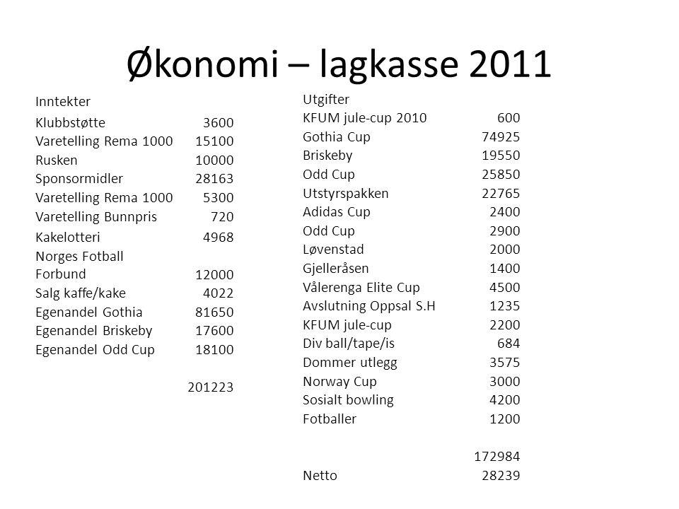 Økonomi – lagkasse 2011 Inntekter Klubbstøtte3600 Varetelling Rema 100015100 Rusken10000 Sponsormidler28163 Varetelling Rema 10005300 Varetelling Bunnpris720 Kakelotteri4968 Norges Fotball Forbund12000 Salg kaffe/kake4022 Egenandel Gothia81650 Egenandel Briskeby17600 Egenandel Odd Cup18100 201223 Utgifter KFUM jule-cup 2010600 Gothia Cup74925 Briskeby19550 Odd Cup25850 Utstyrspakken22765 Adidas Cup2400 Odd Cup2900 Løvenstad2000 Gjelleråsen1400 Vålerenga Elite Cup4500 Avslutning Oppsal S.H1235 KFUM jule-cup2200 Div ball/tape/is684 Dommer utlegg3575 Norway Cup3000 Sosialt bowling4200 Fotballer1200 172984 Netto28239