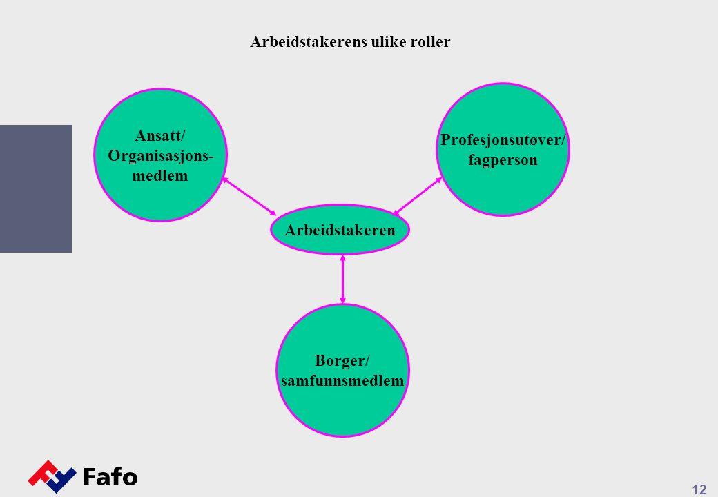 12 Arbeidstakeren Ansatt/ Organisasjons- medlem Profesjonsutøver/ fagperson Borger/ samfunnsmedlem Arbeidstakerens ulike roller