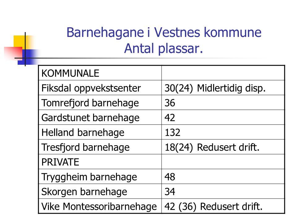 Barnehagane i Vestnes kommune Antal plassar.