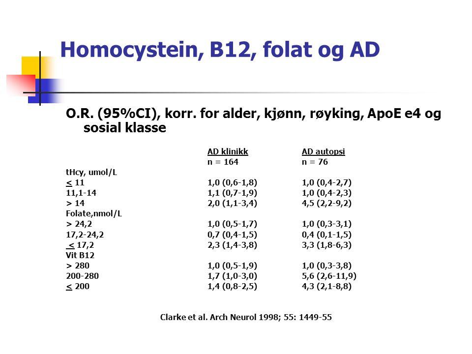 Homocystein, B12, folat og AD O.R. (95%CI), korr.