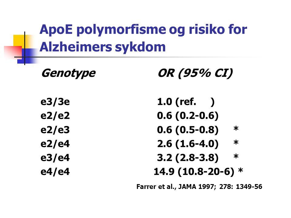 ApoE polymorfisme og risiko for Alzheimers sykdom GenotypeOR (95% CI) e3/3e1.0 (ref.