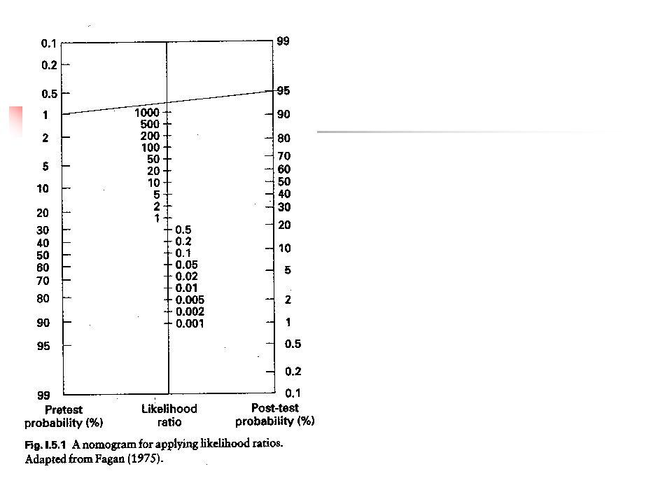Biomarkører LR + Spinalvæske (tau and Ab42)4 – 7 Evidenced based dementia practice 2002