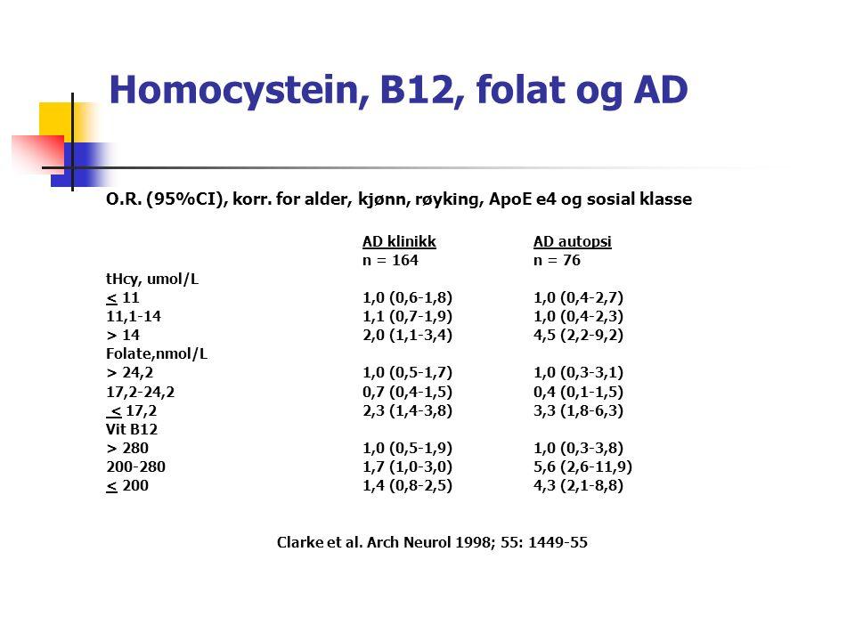 Kobalaminomsetning og demens En rekke populasjonsstudier indikerer at høy homocystein er en risikofaktor for MCI og demens, både VaD og AD – men det finnes også studier som ikke bekrefter dette.