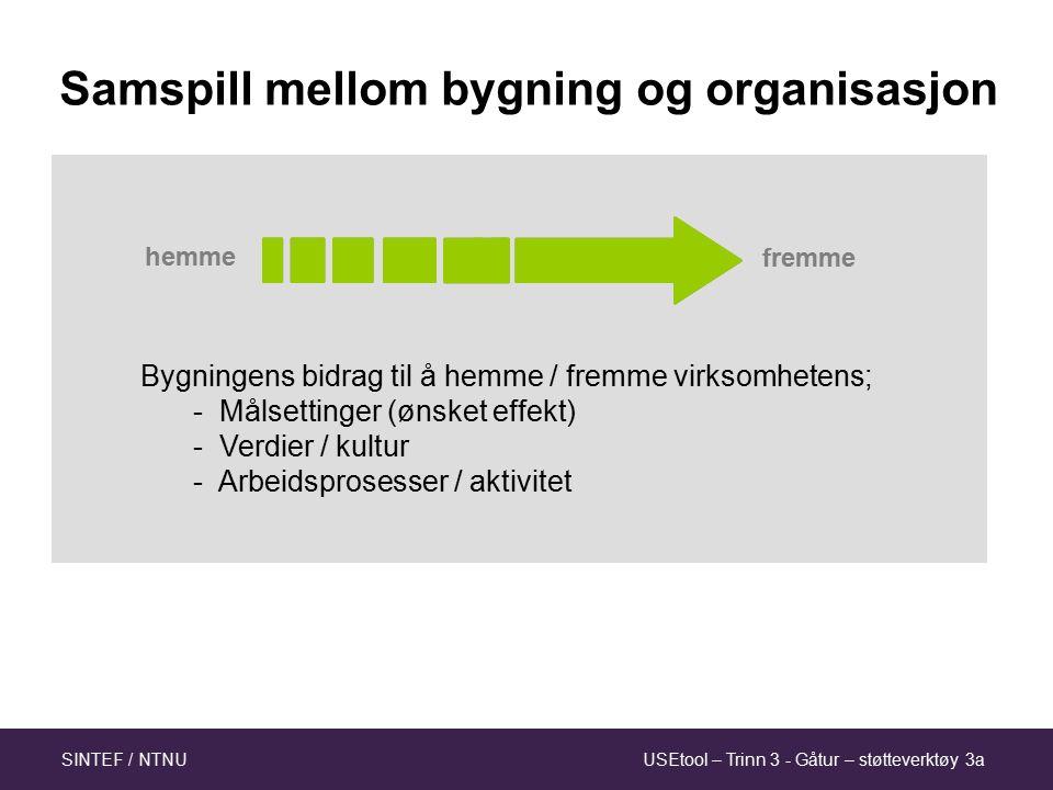 USEtool – Trinn 3 - Gåtur – støtteverktøy 3aSINTEF / NTNU Bra / dårlig i forhold til; - hva (formål, behov, funksjon) - for hvem (eier, bruker, kunde …) - hvor (Trondheim, Klæbu, England…) - når (60-tallet, nå, 2030) - rammer (økonomi, tid, kompetanse..) Brukskvalitet – kontekstavhengig!