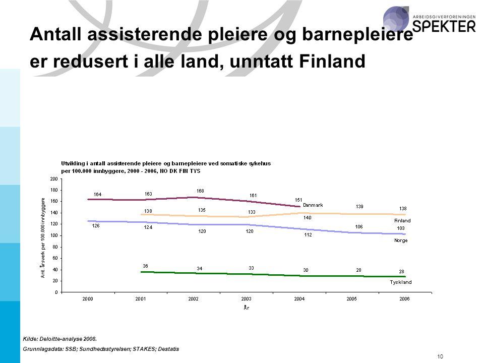 10 Antall assisterende pleiere og barnepleiere er redusert i alle land, unntatt Finland Kilde: Deloitte-analyse 2008.