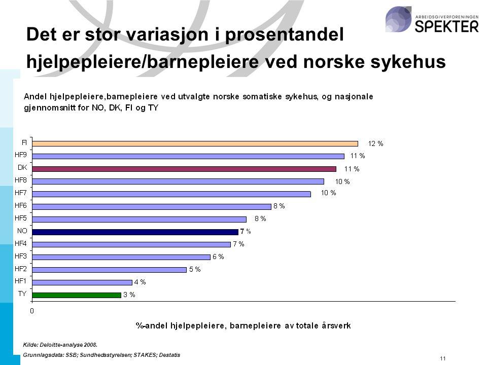 11 Det er stor variasjon i prosentandel hjelpepleiere/barnepleiere ved norske sykehus Kilde: Deloitte-analyse 2008.