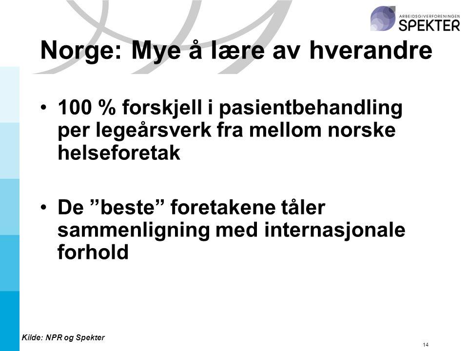 14 Norge: Mye å lære av hverandre 100 % forskjell i pasientbehandling per legeårsverk fra mellom norske helseforetak De beste foretakene tåler sammenligning med internasjonale forhold Kilde: NPR og Spekter