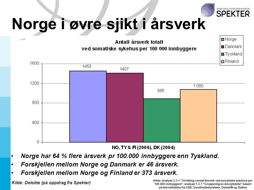 6 Norge i øvre sjikt i årsverk Kilde: Deloitte (på oppdrag fra Spekter) Norge har 64 % flere årsverk pr 100.000 innbyggere enn Tyskland.