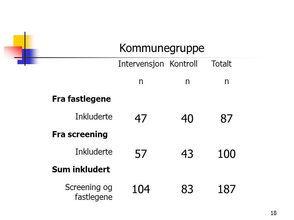 18 Kommunegruppe IntervensjonKontrollTotalt nnn Fra fastlegene Inkluderte 474087 Fra screening Inkluderte 5743100 Sum inkludert Screening og fastlegene 10483187