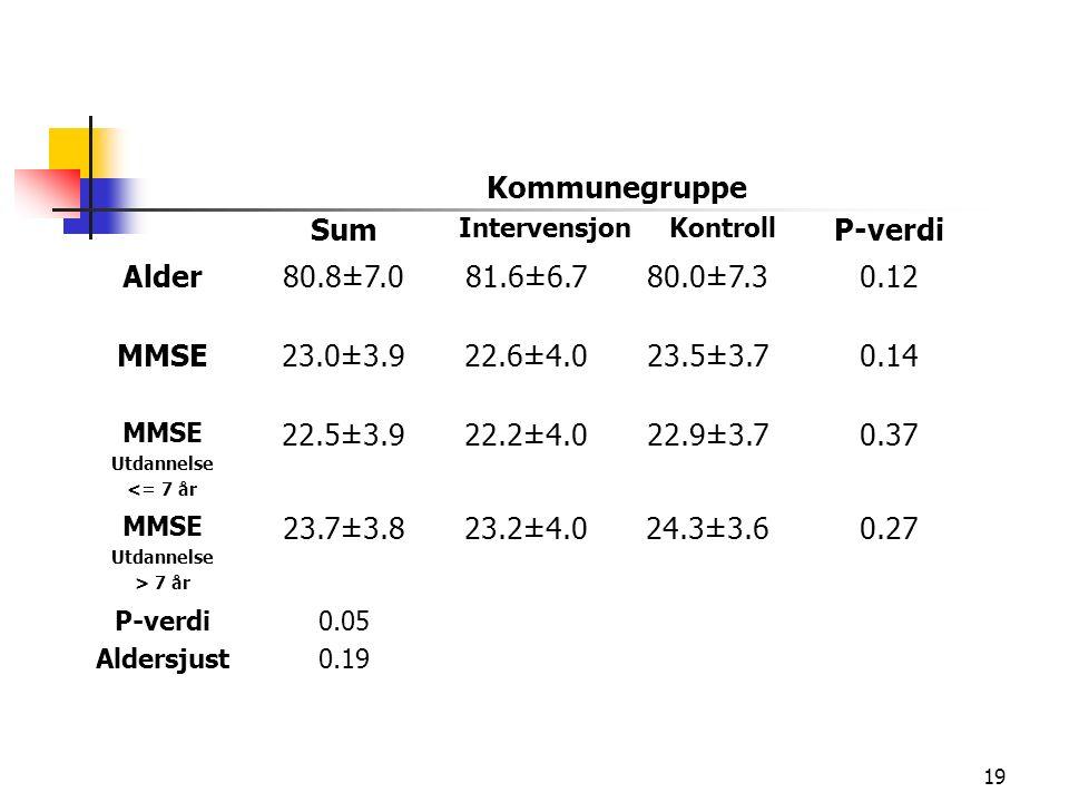 19 Sum Kommunegruppe Intervensjon Kontroll P-verdi Alder80.8±7.081.6±6.780.0±7.30.12 MMSE23.0±3.922.6±4.023.5±3.70.14 MMSE Utdannelse <= 7 år 22.5±3.922.2±4.022.9±3.70.37 MMSE Utdannelse > 7 år 23.7±3.823.2±4.024.3±3.60.27 P-verdi Aldersjust 0.05 0.19