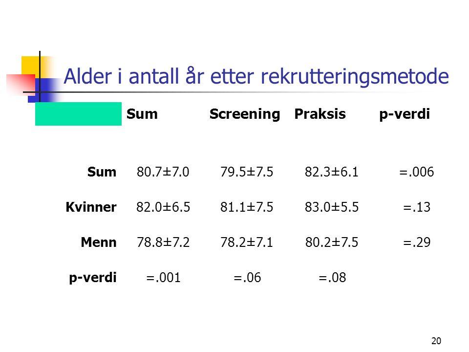 20 Alder i antall år etter rekrutteringsmetode SumScreeningPraksisp-verdi Sum80.7±7.079.5±7.582.3±6.1=.006 Kvinner82.0±6.581.1±7.583.0±5.5=.13 Menn78.8±7.278.2±7.180.2±7.5=.29 p-verdi=.001=.06=.08