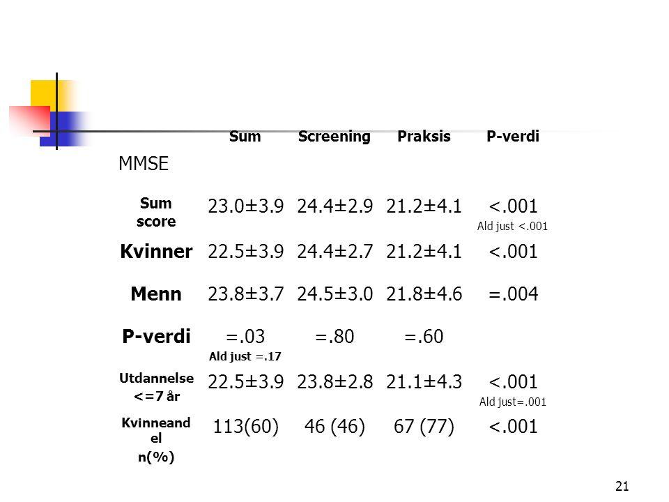 21 SumScreeningPraksisP-verdi MMSE Sum score 23.0±3.924.4±2.921.2±4.1<.001 Ald just <.001 Kvinner22.5±3.924.4±2.721.2±4.1<.001 Menn23.8±3.724.5±3.021.8±4.6=.004 P-verdi=.03 Ald just =.17 =.80=.60 Utdannelse <=7 år 22.5±3.923.8±2.821.1±4.3<.001 Ald just=.001 Kvinneand el n(%) 113(60)46 (46)67 (77)<.001