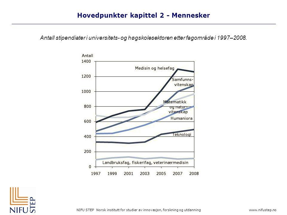 NIFU STEP Norsk institutt for studier av innovasjon, forskning og utdanning www.nifustep.no Hovedpunkter kapittel 2 - Mennesker Antall stipendiater i universitets- og høgskolesektoren etter fagområde i 1997–2008.