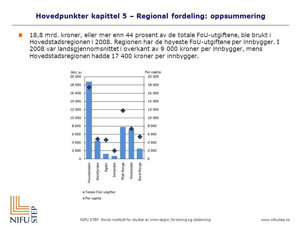 NIFU STEP Norsk institutt for studier av innovasjon, forskning og utdanning www.nifustep.no Hovedpunkter kapittel 5 – Regional fordeling: oppsummering 18,8 mrd.