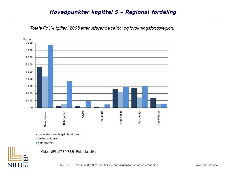 NIFU STEP Norsk institutt for studier av innovasjon, forskning og utdanning www.nifustep.no Hovedpunkter kapittel 5 – Regional fordeling Kilde: NIFU STEP/SSB, FoU-statistikk Totale FoU-utgifter i 2008 etter utførende sektor og forskningsfondsregion.