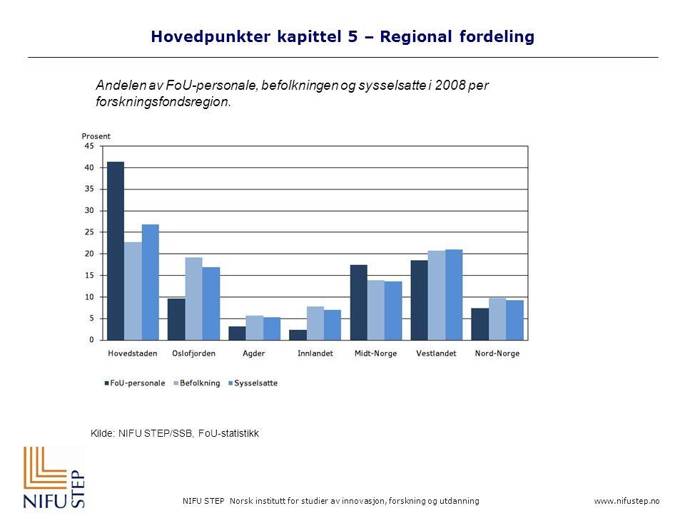 NIFU STEP Norsk institutt for studier av innovasjon, forskning og utdanning www.nifustep.no Hovedpunkter kapittel 5 – Regional fordeling Kilde: NIFU STEP/SSB, FoU-statistikk Andelen av FoU-personale, befolkningen og sysselsatte i 2008 per forskningsfondsregion.