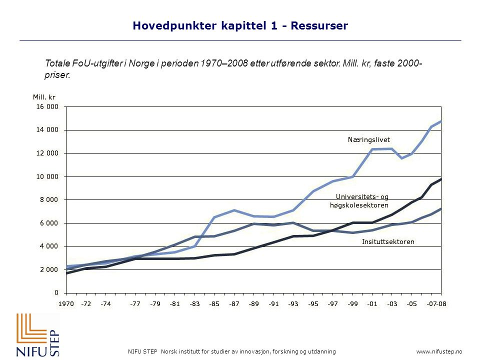 NIFU STEP Norsk institutt for studier av innovasjon, forskning og utdanning www.nifustep.no Hovedpunkter kapittel 1 - Ressurser Totale FoU-utgifter i Norge i perioden 1970–2008 etter utførende sektor.
