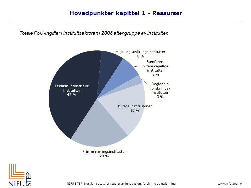NIFU STEP Norsk institutt for studier av innovasjon, forskning og utdanning www.nifustep.no Hovedpunkter kapittel 1 - Ressurser 1 Basisfinansieringen fra Helse- og omsorgsdepartementet inkluderer her øremerkede forskningsmidler.