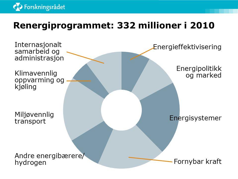 Renergiprogrammet: 332 millioner i 2010 Energieffektivisering Internasjonalt samarbeid og administrasjon Energipolitikk og marked Energisystemer Forny