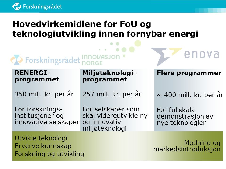 Utvikle teknologi Erverve kunnskap Forskning og utvikling Hovedvirkemidlene for FoU og teknologiutvikling innen fornybar energi Modning og markedsintr