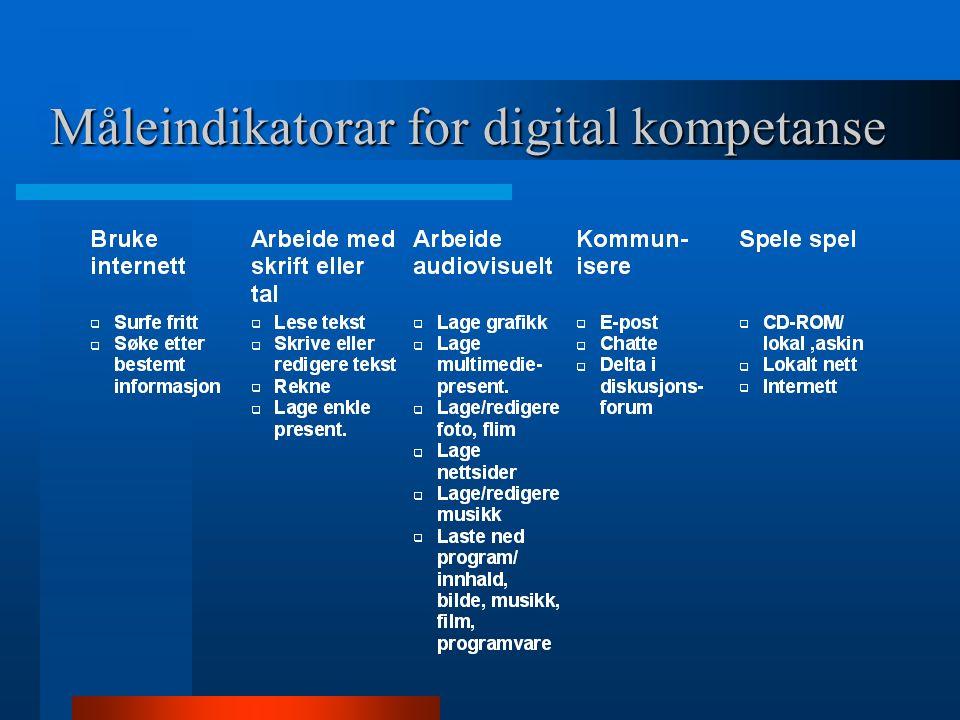 Måleindikatorar for digital kompetanse