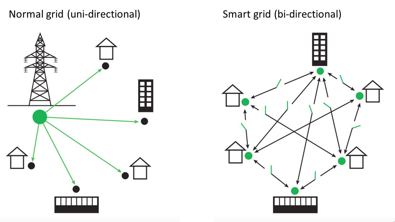 Normal grid (uni-directional)Smart grid (bi-directional)