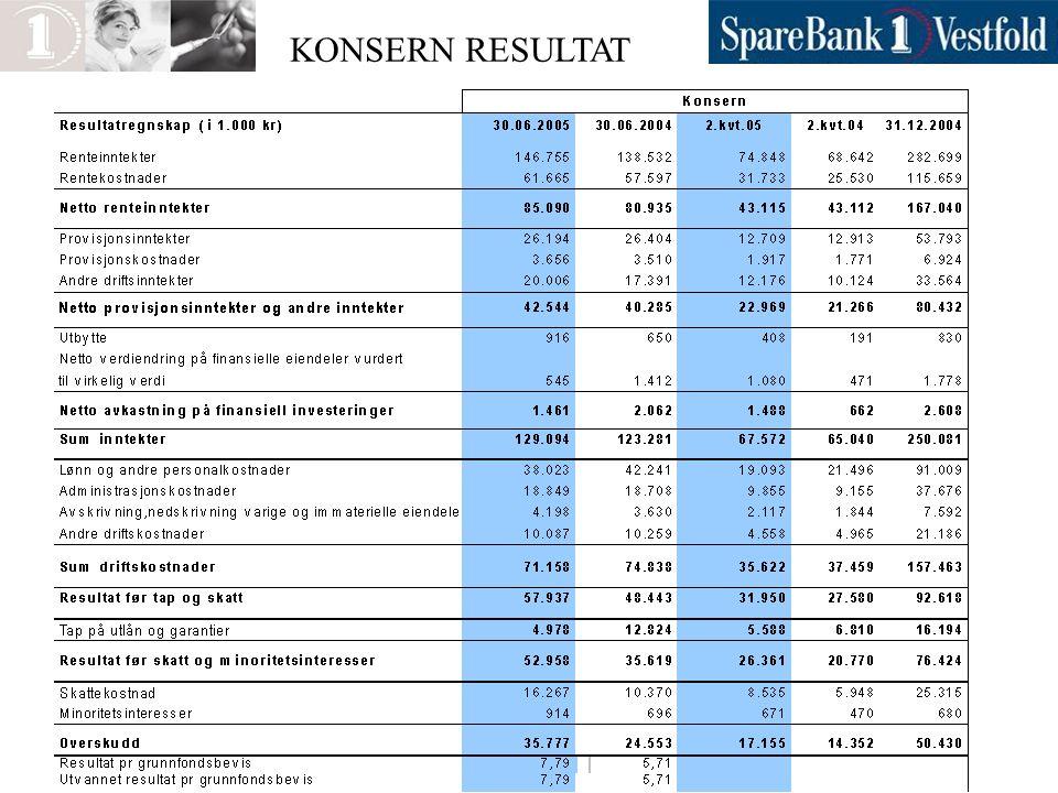 Forvaltningskapital pr 31.12 og siste rapportering