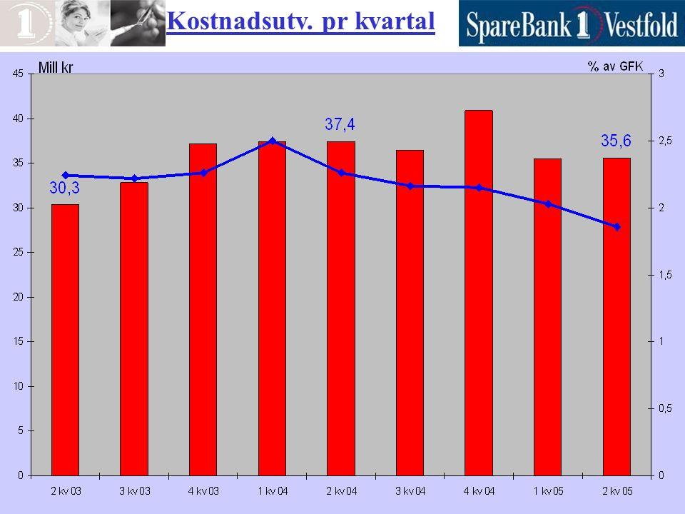 Kostnader/Inntekter (cost/income) Morbank