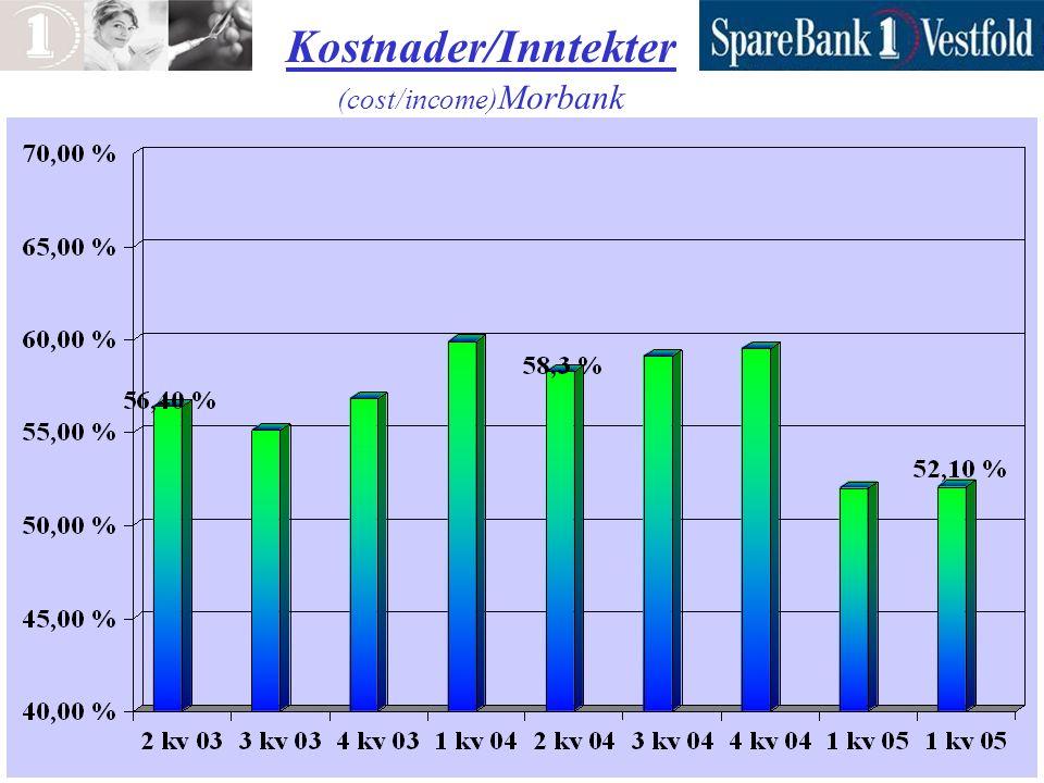 Innskudd i % av brutto utlån (Morbank)