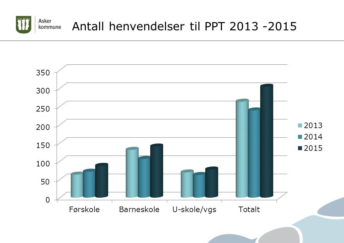 Antall henvendelser til PPT 2013 -2015