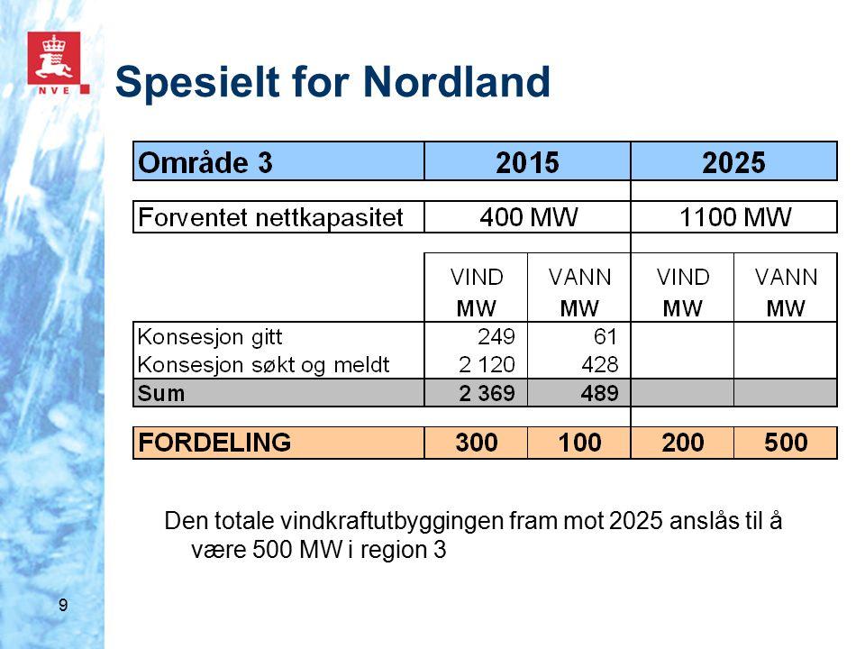 9 Spesielt for Nordland Den totale vindkraftutbyggingen fram mot 2025 anslås til å være 500 MW i region 3