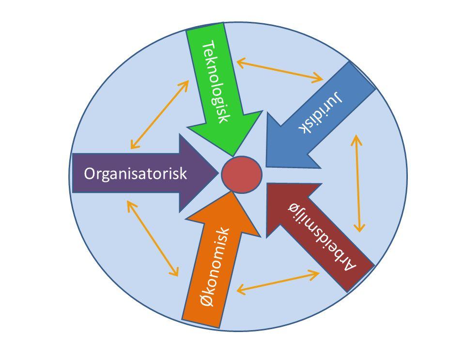 Teknologisk Organisatorisk Økonomisk Juridisk Arbeidsmiljø