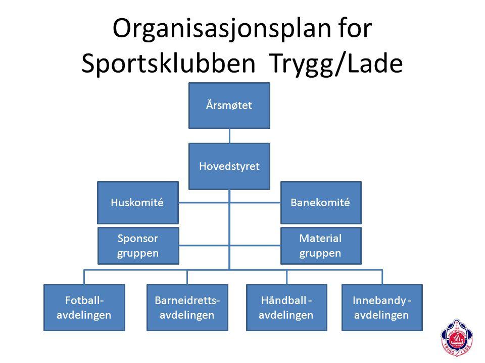 Organisasjonsplan for Sportsklubben Trygg/Lade Årsmøtet Fotball- avdelingen Huskomité Hovedstyret Banekomité Innebandy - avdelingen Barneidretts- avde