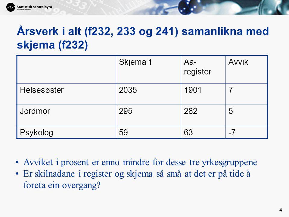 4 Årsverk i alt (f232, 233 og 241) samanlikna med skjema (f232) Skjema 1Aa- register Avvik Helsesøster203519017 Jordmor2952825 Psykolog5963-7 Avviket i prosent er enno mindre for desse tre yrkesgruppene Er skilnadane i register og skjema så små at det er på tide å foreta ein overgang