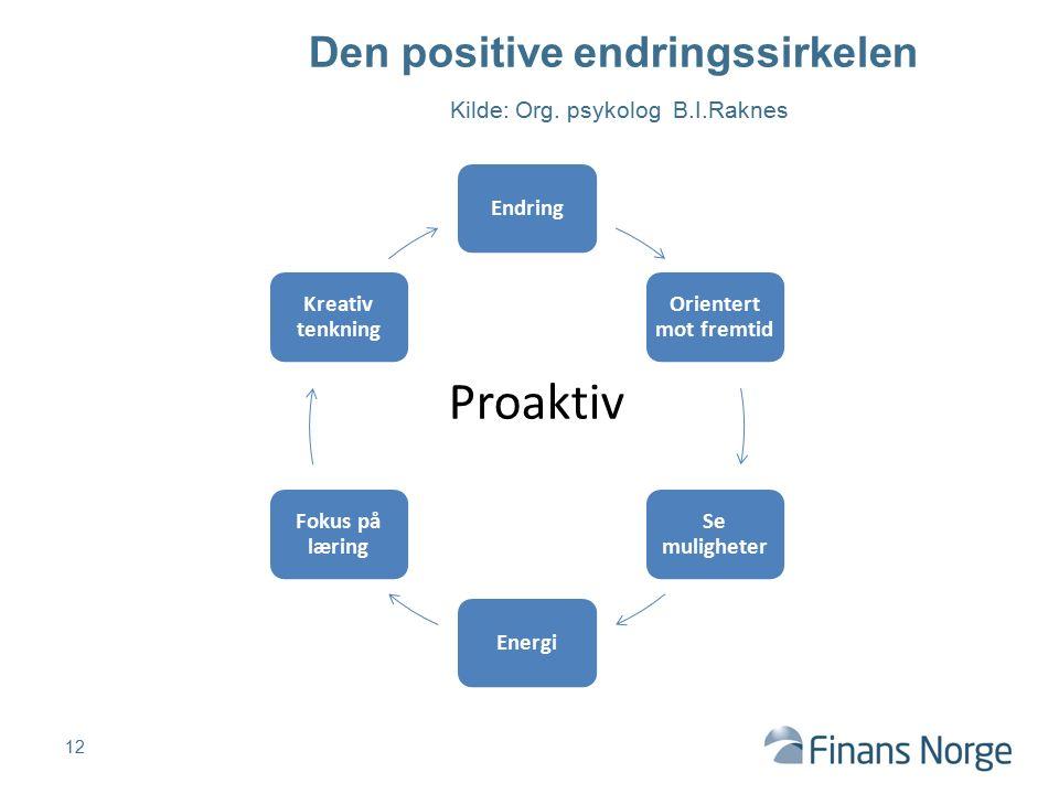 Den positive endringssirkelen Kilde: Org.