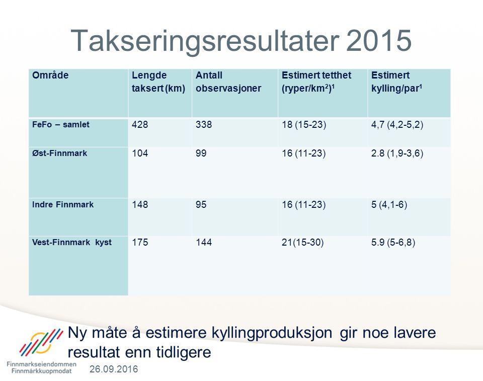 Område Lengde taksert (km) Antall observasjoner Estimert tetthet (ryper/km 2 ) 1 Estimert kylling/par 1 FeFo – samlet 42833818 (15-23)4,7 (4,2-5,2) Øst-Finnmark 1049916 (11-23)2.8 (1,9-3,6) Indre Finnmark 1489516 (11-23)5 (4,1-6) Vest-Finnmark kyst 17514421(15-30)5.9 (5-6,8) 26.09.2016 Takseringsresultater 2015 Ny måte å estimere kyllingproduksjon gir noe lavere resultat enn tidligere