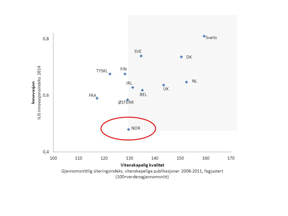 Source: OECD (2010), Measuring Innovation: A New Perspective, based on Scopus Custom Data, Elsevier, July 2009; OECD, Patent Database, January 2010; and EPO, Worldwide Patent Statistical Database, September 2009.