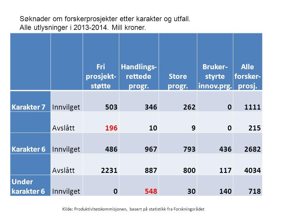 Fri prosjekt- støtte Handlings- rettede progr. Store progr. Bruker- styrte innov.prg. Alle forsker- prosj. Karakter 7Innvilget50334626201111 Avslått19