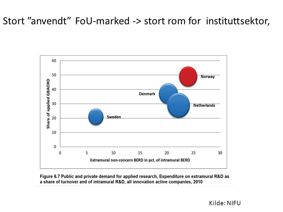 Stort anvendt FoU-marked -> stort rom for instituttsektor, Kilde: NIFU
