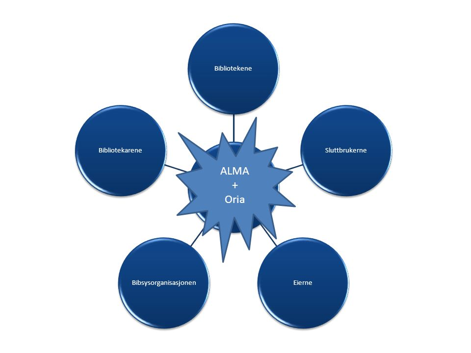 Blåskjermen + ASK BibliotekeneSluttbrukerneEierneBibsysorganisasjonenBibliotekarene ALMA + Oria