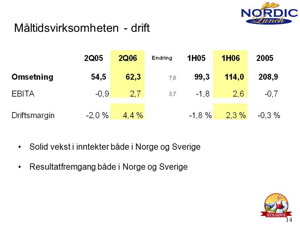 14 Måltidsvirksomheten - drift Solid vekst i inntekter både i Norge og Sverige Resultatfremgang både i Norge og Sverige