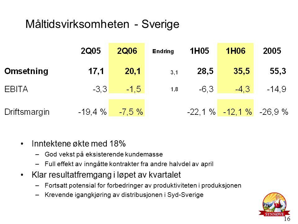 16 Måltidsvirksomheten - Sverige Inntektene økte med 18% –God vekst på eksisterende kundemasse –Full effekt av inngåtte kontrakter fra andre halvdel av april Klar resultatfremgang i løpet av kvartalet –Fortsatt potensial for forbedringer av produktiviteten i produksjonen –Krevende igangkjøring av distribusjonen i Syd-Sverige