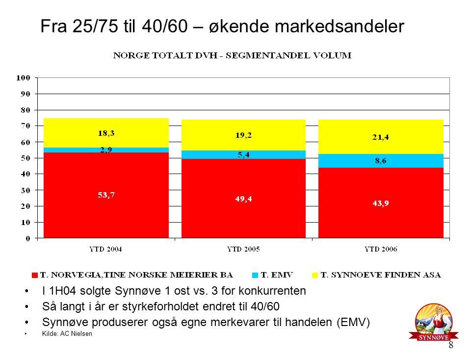 8 Fra 25/75 til 40/60 – økende markedsandeler I 1H04 solgte Synnøve 1 ost vs.