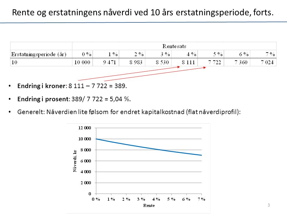 Rente og erstatningens nåverdi ved 10 års erstatningsperiode, forts.