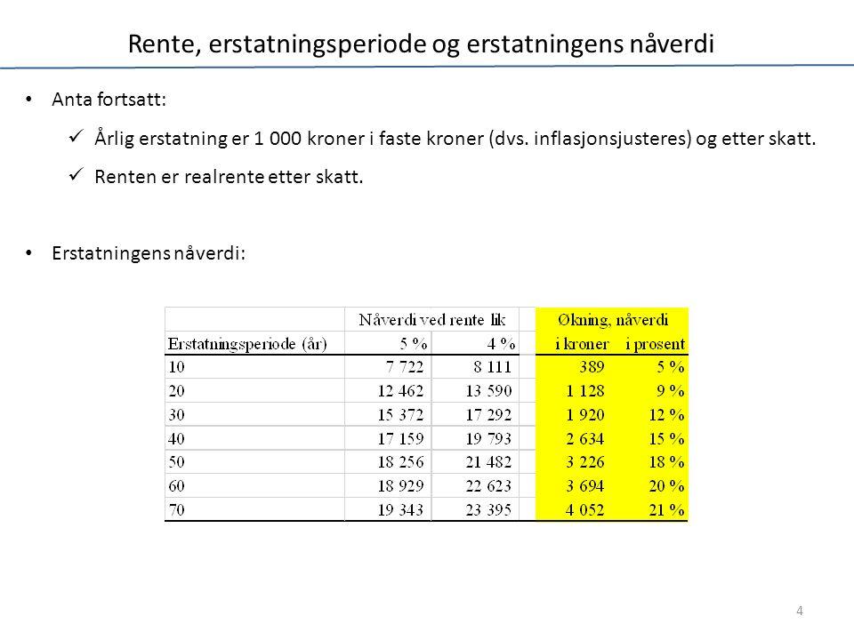 Rente, erstatningsperiode og erstatningens nåverdi Anta fortsatt: Årlig erstatning er 1 000 kroner i faste kroner (dvs. inflasjonsjusteres) og etter s