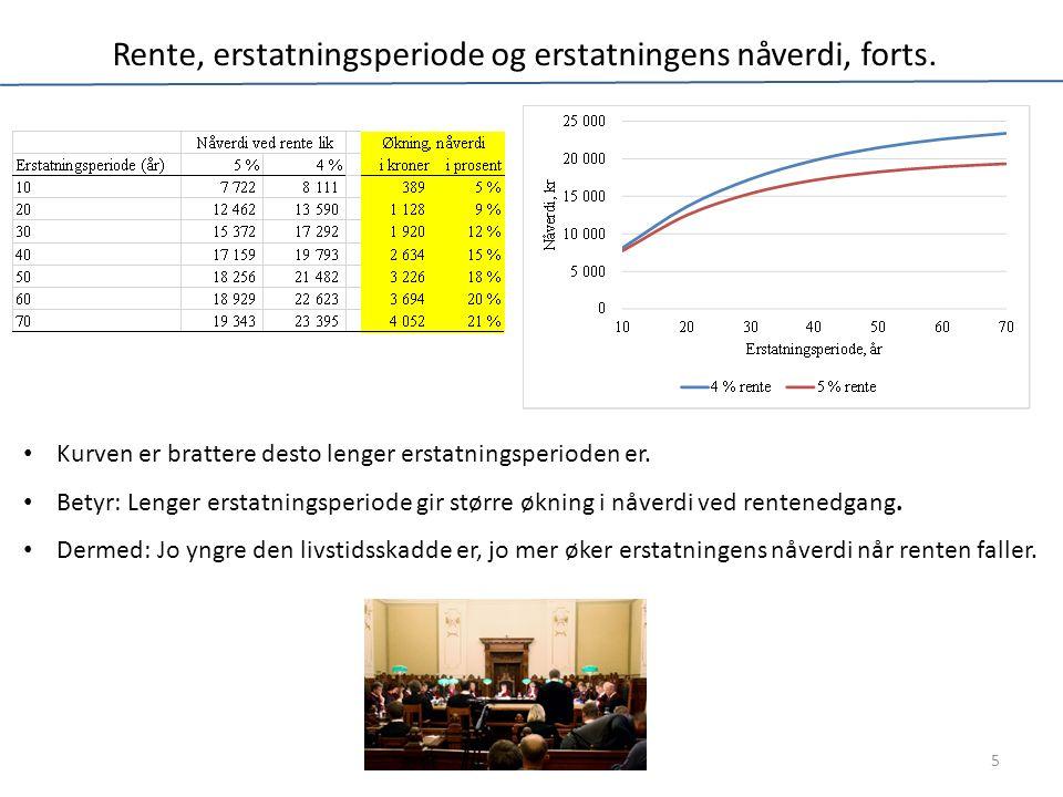 Rente, erstatningsperiode og erstatningens nåverdi, forts. Kurven er brattere desto lenger erstatningsperioden er. Betyr: Lenger erstatningsperiode gi
