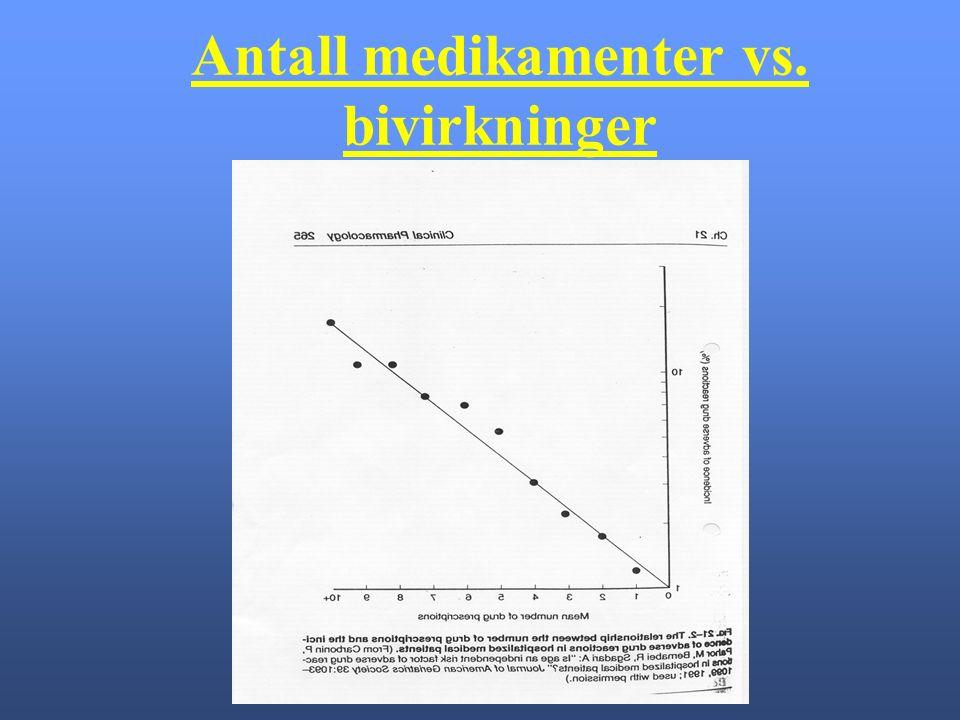 Antall medikamenter vs. bivirkninger